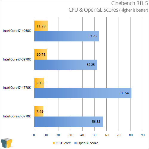 Intel Core i7-4770K - Cinebench