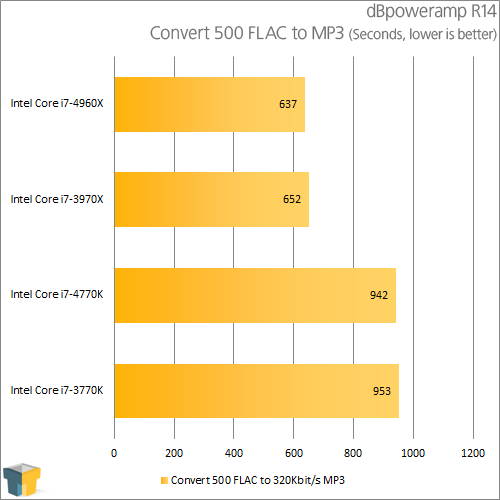 Intel Core i7-4770K - dBpoweramp