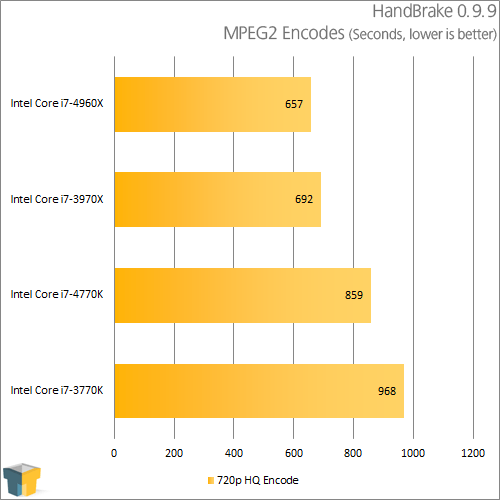 Intel Core i7-4770K - HandBrake