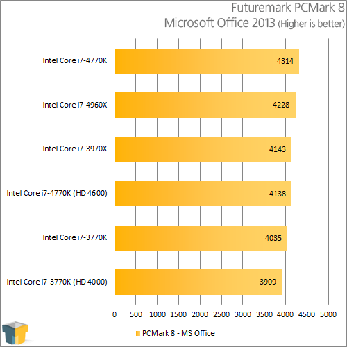 Intel Core i7-4770K - PCMark 8 - Microsoft Office 2013