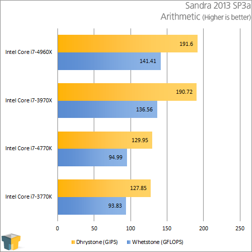 Intel Core i7-4770K - Sandra Arithmetic