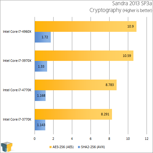 Intel Core i7-4770K - Sandra Cryptography