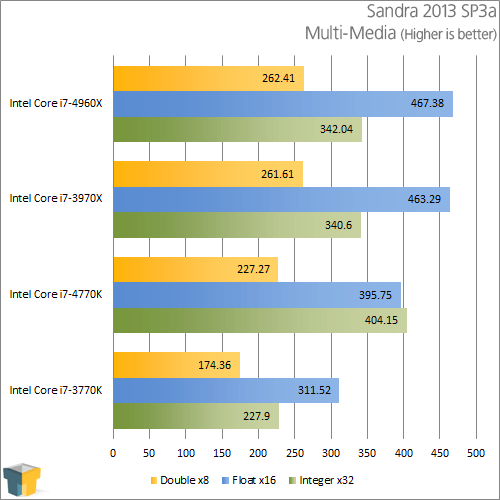 Intel Core i7-4770K - Sandra Multimedia