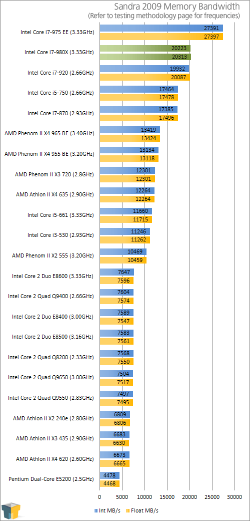 Intel's Core i7-980X Extreme Edition – Ready for Sick Scores