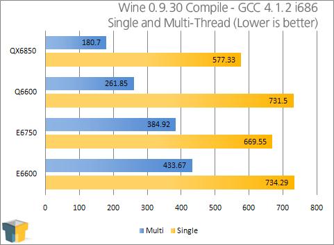 Intel Core 2 Extreme Qx6850 Quad Core Techgage