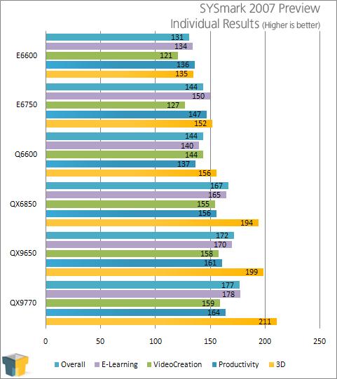 Intel Core 2 Extreme QX9770 Performance Preview – Techgage