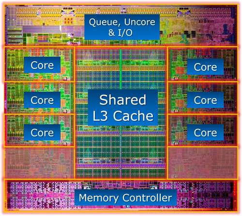 Intel Core i7-3960X Die Detail