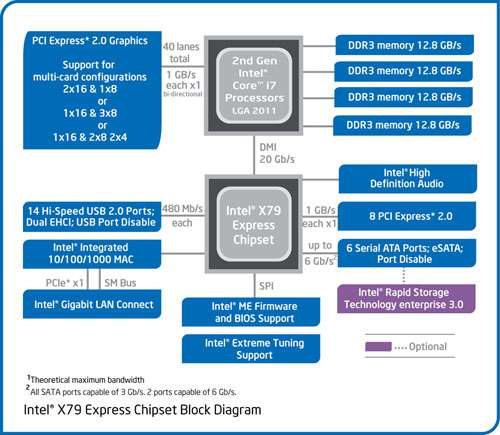Intel X79 Express Chipset Block Diagram