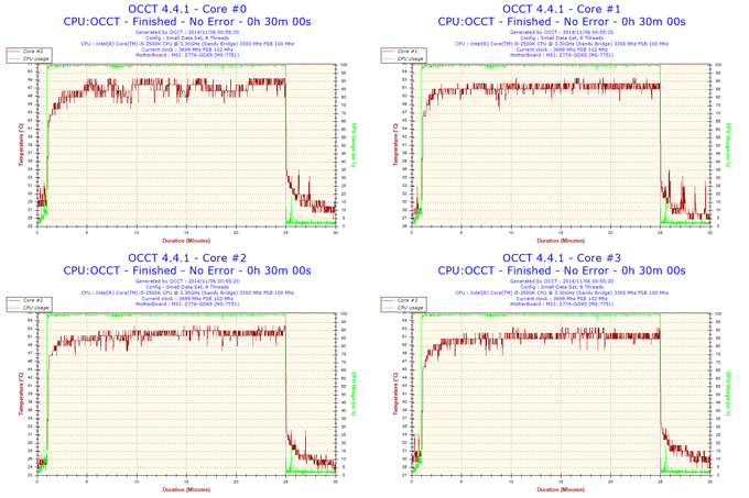 Lian Li PC-A61 - OCCT Graphs Composite