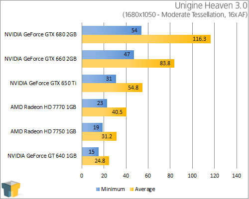 GIGABYTE GeForce GTX 650 Ti - Unigine Heaven 3.0 (1680x1050)