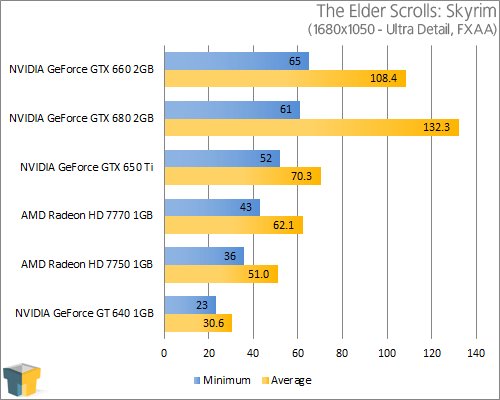 GIGABYTE GeForce GTX 650 Ti - The Elder Scrolls V: Skyrim (1680x1050)