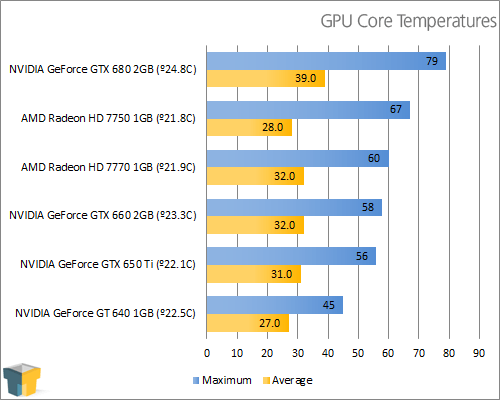 GIGABYTE GeForce GTX 650 Ti - Temperatures