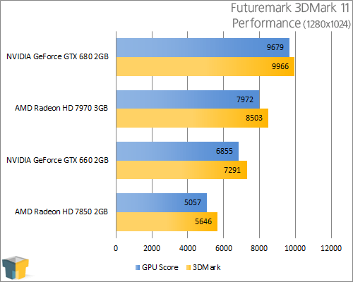 GIGABYTE GeForce GTX 660 - 3DMark 11 Performance