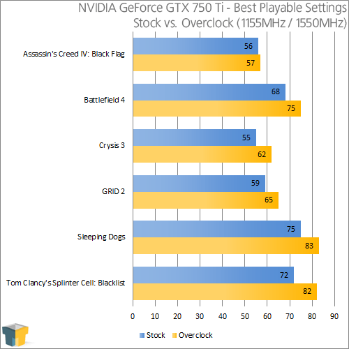 NVIDIA GeForce 750 Ti - Overclocked Results