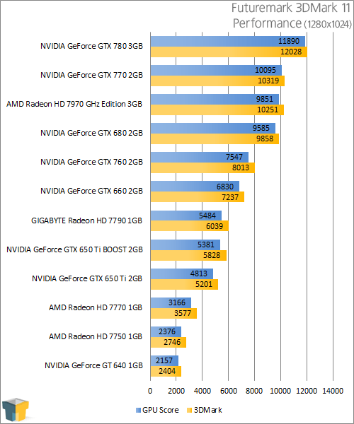 NVIDIA GeForce GTX 770 - 3DMark 11 Performance
