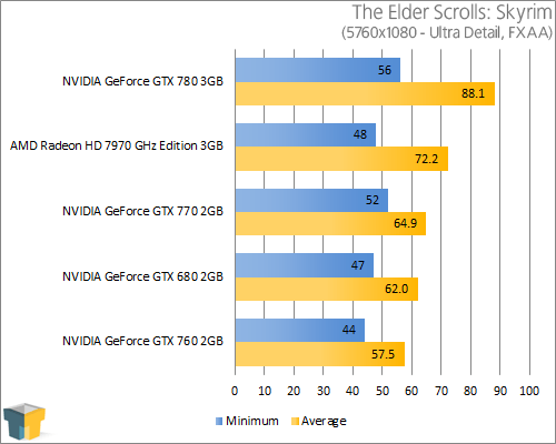 NVIDIA GeForce GTX 770 - The Elder Scrolls V: Skyrim (5760x1080)