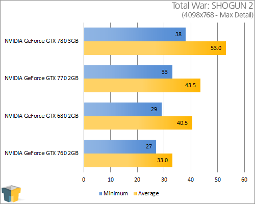 NVIDIA GeForce GTX 770 - Total War: SHOGUN 2 (1680x1050)