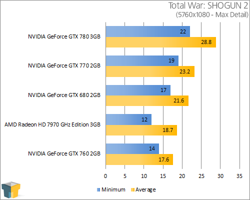 NVIDIA GeForce GTX 770 - Total War: SHOGUN 2 (5760x1080)