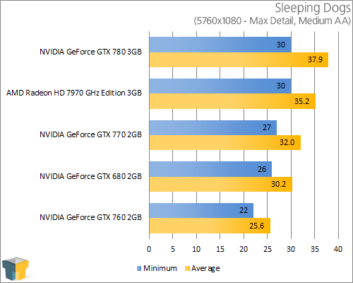 NVIDIA GeForce GTX 770 - Sleeping Dogs (5760x1080)