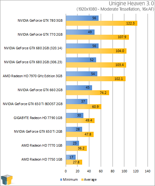 NVIDIA GeForce GTX 770 - Unigine Heaven 3.0 (1920x1080)