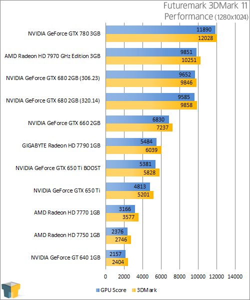 NVIDIA GeForce GTX 780 - 3DMark 11 Performance