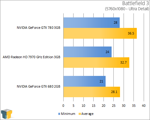 NVIDIA GeForce GTX 780 - Battlefield 3 (5760x1080)