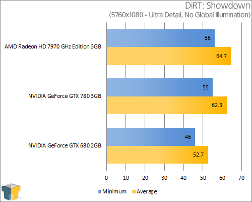 NVIDIA GeForce GTX 780 - DiRT: Showdown (5760x1080)
