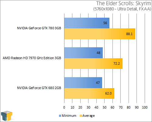 NVIDIA GeForce GTX 780 - The Elder Scrolls V: Skyrim (5760x1080)