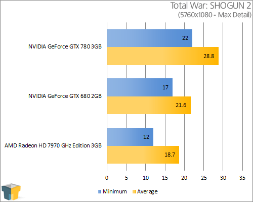 NVIDIA GeForce GTX 780 - Total War: SHOGUN 2 (5760x1080)