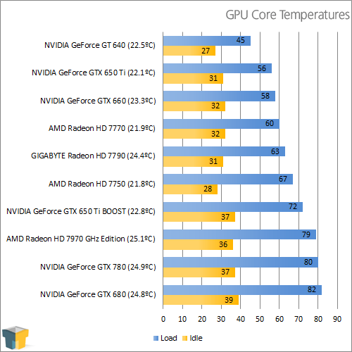 NVIDIA GeForce GTX 780 - Temperatures
