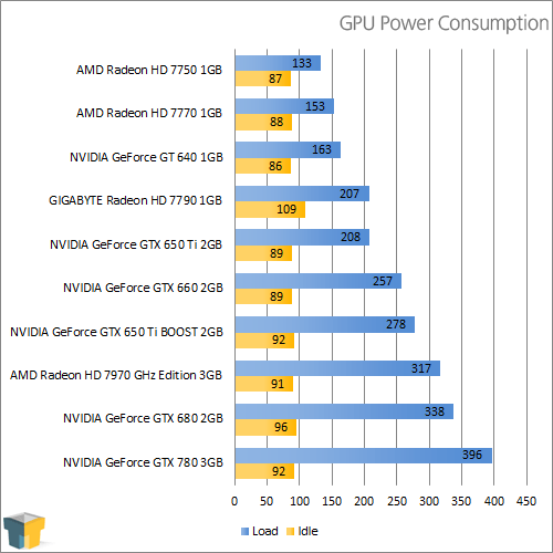 NVIDIA GeForce GTX 780 - Power Consumption