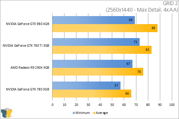 NVIDIA GeForce GTX 980 - GRID 2 (2560x1440)