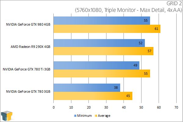 NVIDIA GeForce GTX 980 - GRID 2 (5760x1080)