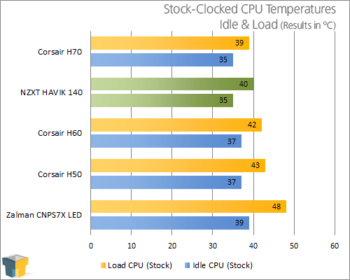NZXT HAVIK 140 CPU Cooler Review – Techgage
