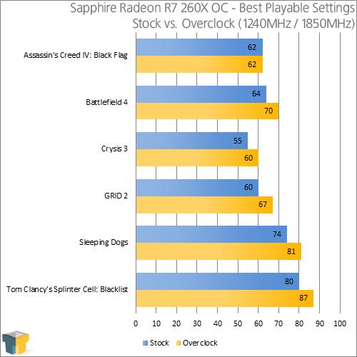 Sapphire Radeon R7 260X OC 2GB Graphics Card Review – Techgage