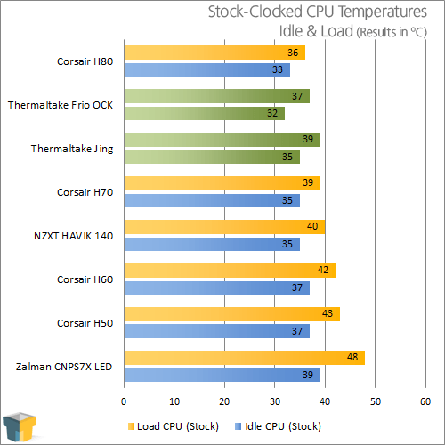 Thermaltake Frio OCK and Jing CPU Coolers Temperature Results