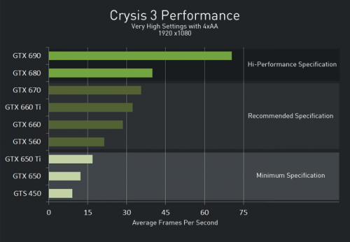 NVIDIA GeForce 314.07 Crysis 3 Performance