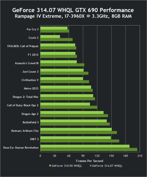 NVIDIA GeForce 314.07 Performance