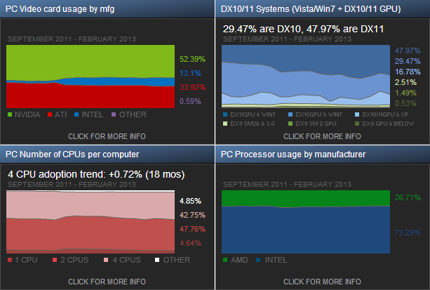 Steam Hardware Survey February 2013