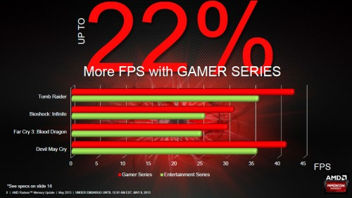 AMD Radeon Gamer RAM - Gaming Improvements
