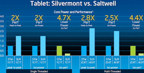 Intel Atom Silvermont Performance
