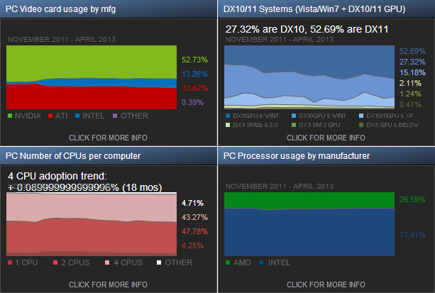 Steam Hardware Survey April 2013
