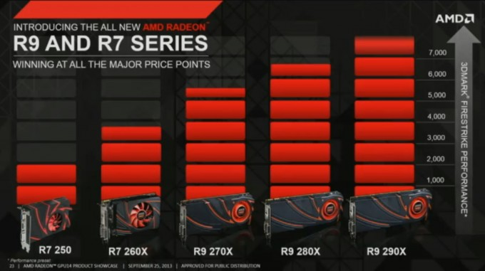 AMD Radeon R7 and R9 Series