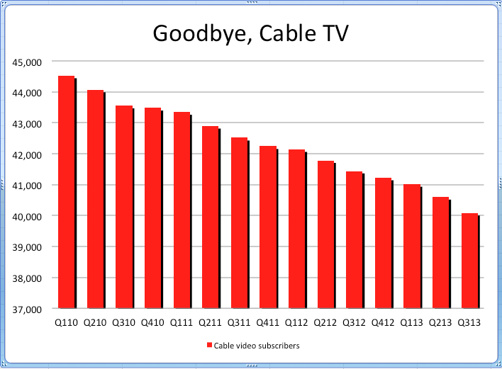 Cord Cutting Not Slowing Down Decline Of Cable Tv