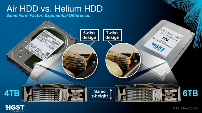 HGST Helium Filled Hard Drives