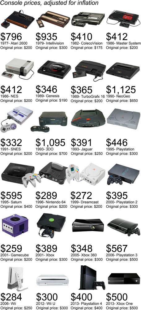 Classic Consoles - 2013 Pricing