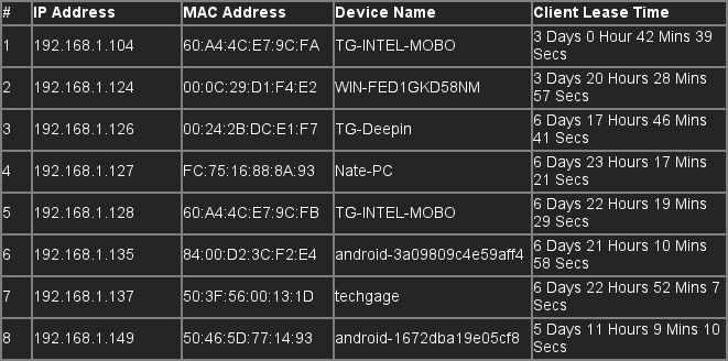 IP Address Lease Table