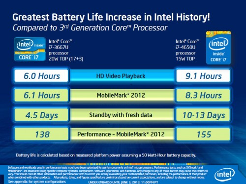 Intel Haswell Battery Life