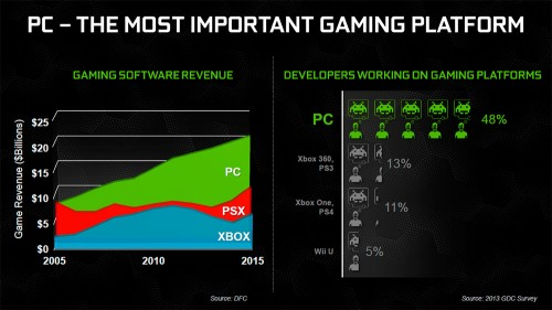 NVIDIA PC Gaming Slide 2013