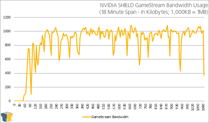 NVIDIA SHIELD GameStream Bandwidth Usage